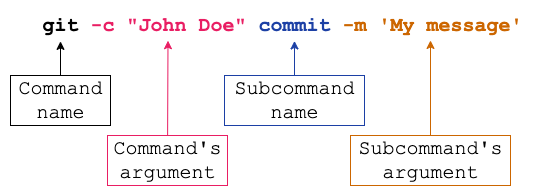 git commit subcommand