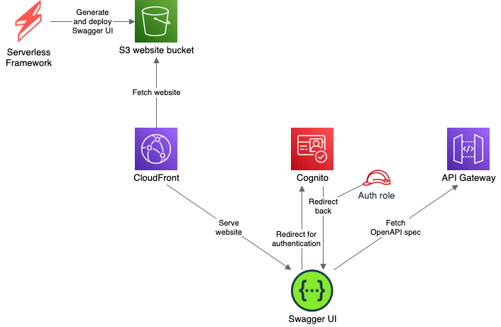 Serverless Framework generates and deploys Swagger UI to the S3 website bucket. CloudFront fetches website from S3 and exposes to client. Swagger UI website redirects the client to the Cognito for the authorization. Cognito redirects user back with the auth role. Website fetches OpenAPI spec from the API Gateway.