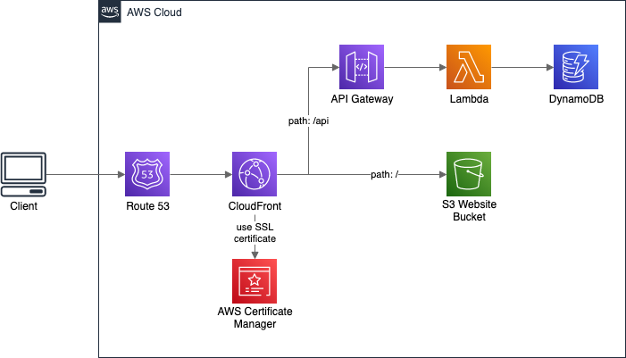 Website and API Gateway behind the same CloudFront Distribution, under the same domain name