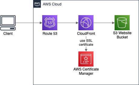 Typicall static website / single page application hosting on AWS, using S3 Bucket, CloudFront and Route 53