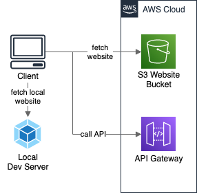 Website hosted on AWS S3 and calling API Gateway, with local dev server for development